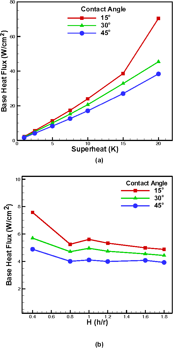 Figure 10 from Numerical Study of Evaporation Heat Transfer From the