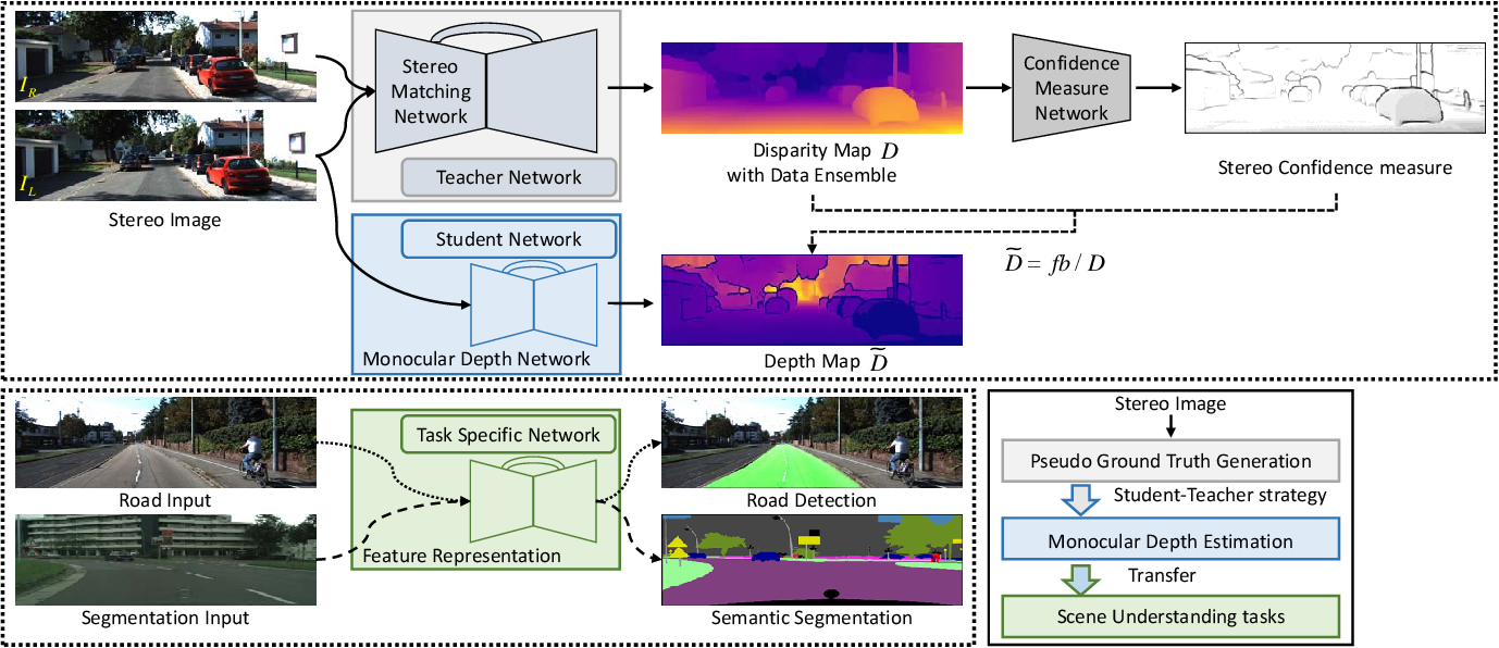 Figure 4 for A Large RGB-D Dataset for Semi-supervised Monocular Depth Estimation