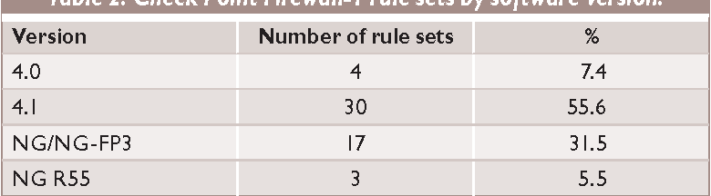 Table 2 from Trends in Firewall Configuration Errors: Measuring the