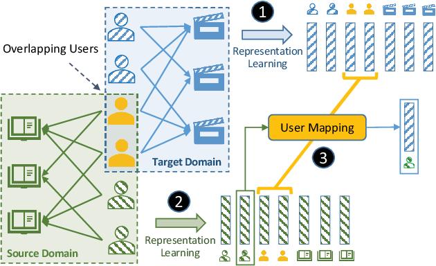 Figure 1 for CATN: Cross-Domain Recommendation for Cold-Start Users via Aspect Transfer Network