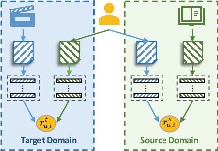 Figure 3 for CATN: Cross-Domain Recommendation for Cold-Start Users via Aspect Transfer Network
