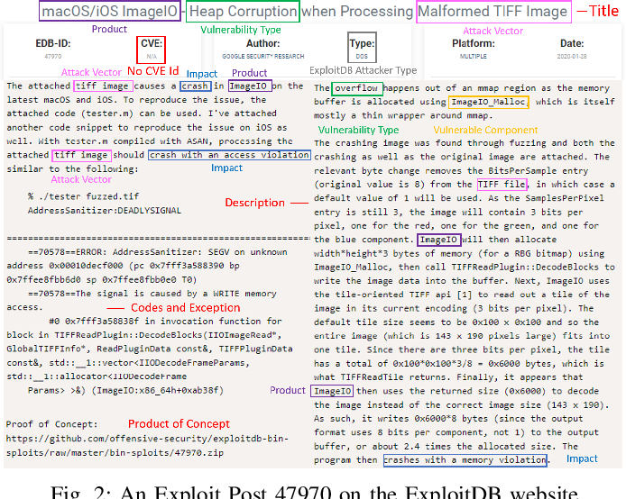 Figure 2 for Generating Informative CVE Description From ExploitDB Posts by Extractive Summarization