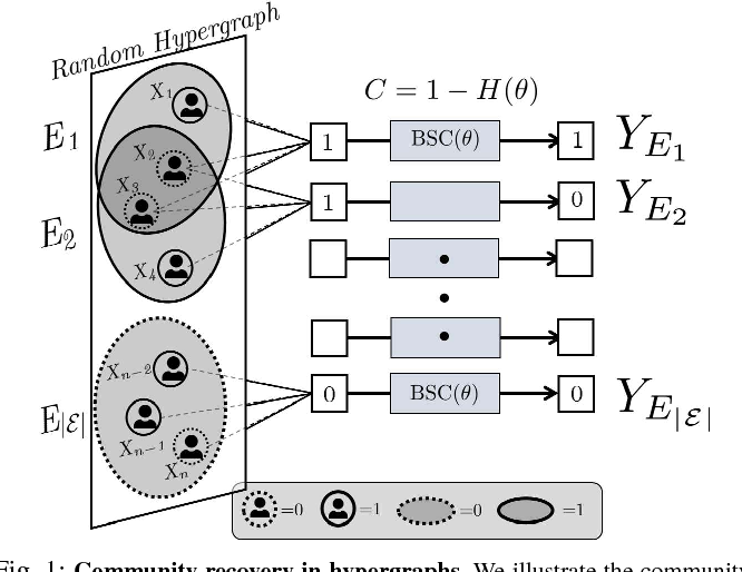 Figure 1 for Community Recovery in Hypergraphs