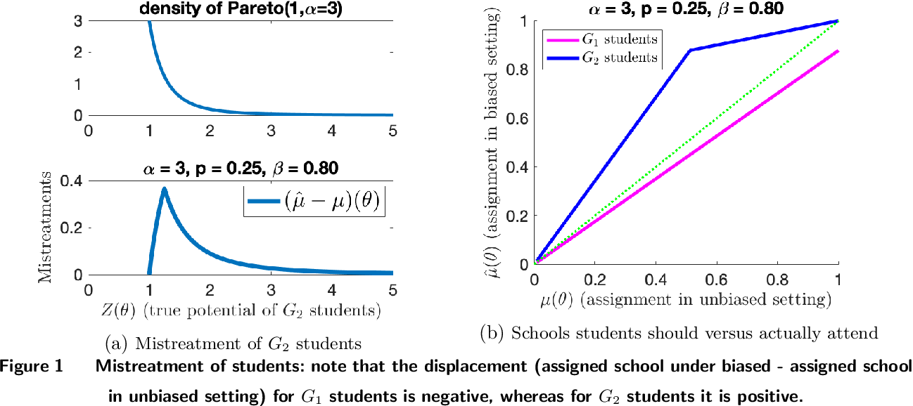 Figure 1 for Impact of Bias on School Admissions and Targeted Interventions
