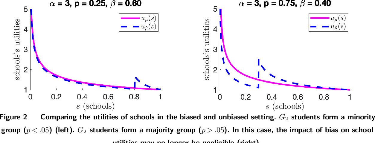 Figure 2 for Impact of Bias on School Admissions and Targeted Interventions