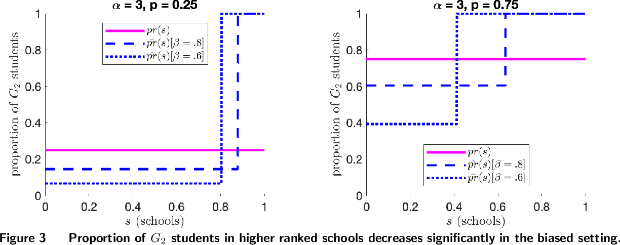 Figure 3 for Impact of Bias on School Admissions and Targeted Interventions