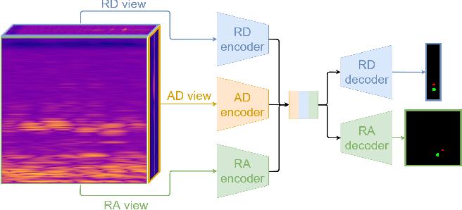 Figure 1 for Multi-View Radar Semantic Segmentation