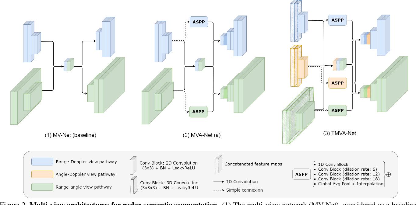 Figure 3 for Multi-View Radar Semantic Segmentation