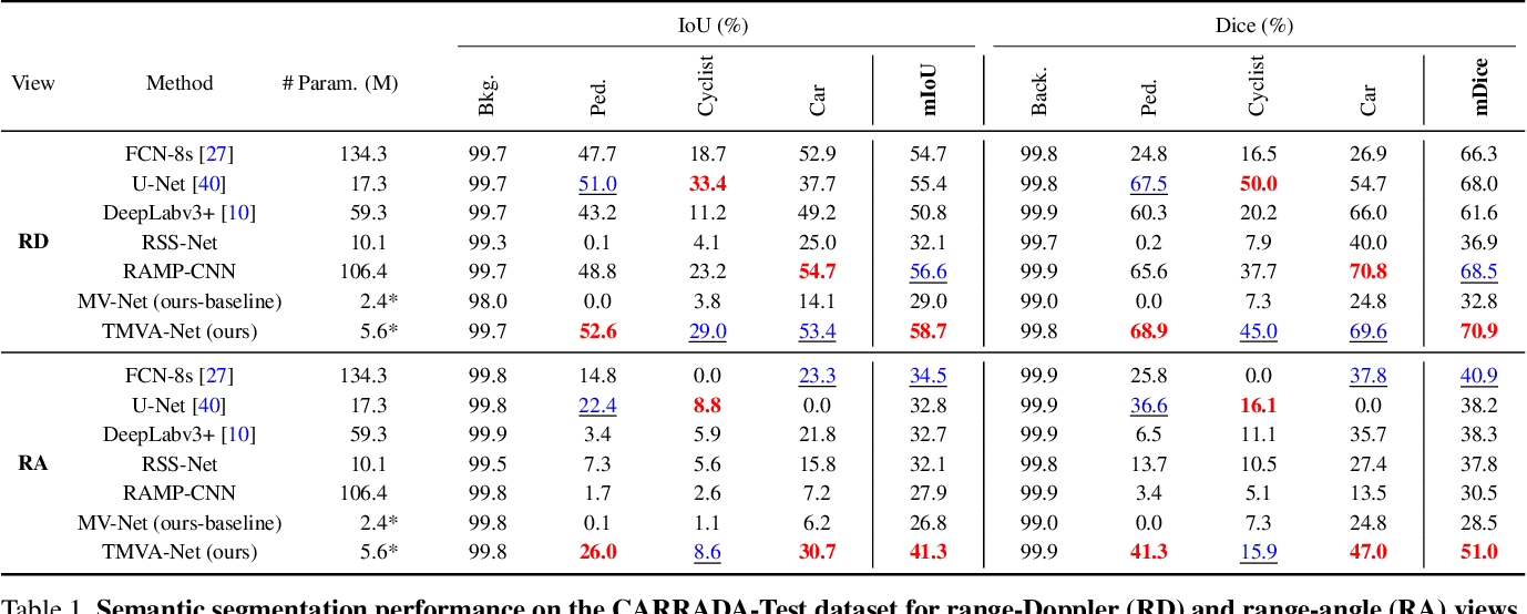 Figure 2 for Multi-View Radar Semantic Segmentation