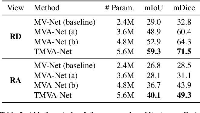 Figure 4 for Multi-View Radar Semantic Segmentation