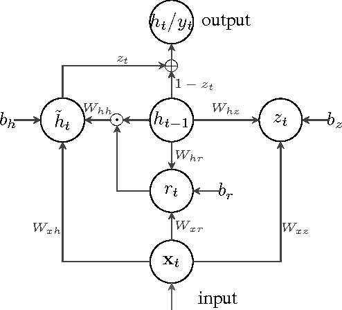 Figure 1 for Learning Audio Sequence Representations for Acoustic Event Classification