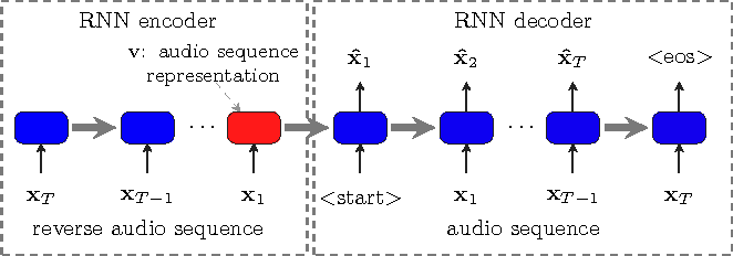 Figure 2 for Learning Audio Sequence Representations for Acoustic Event Classification