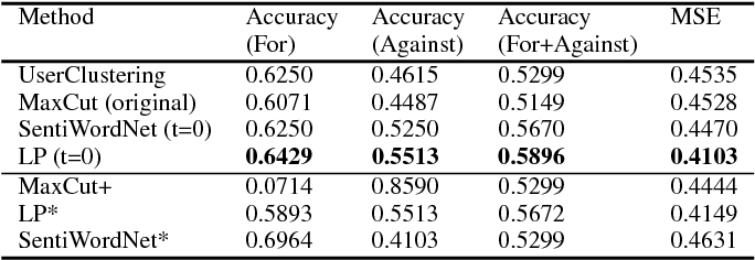Table 3: Accuracy of User Opinion Prediction