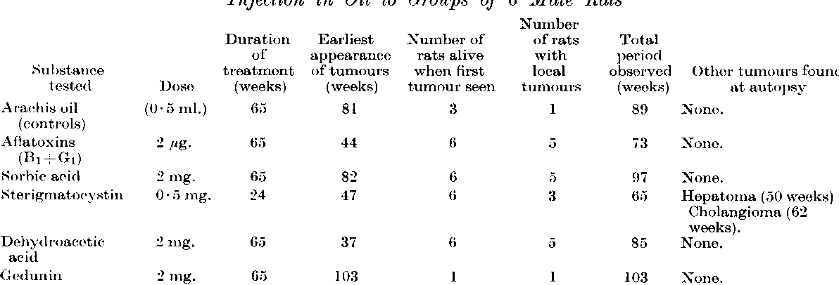 TABLE I. The (Carcinoyenic Action of (Com)pounds Admn inistered Twice Weekly by Subcutaneous Injection in Oil to Groups of 6 Male Rats