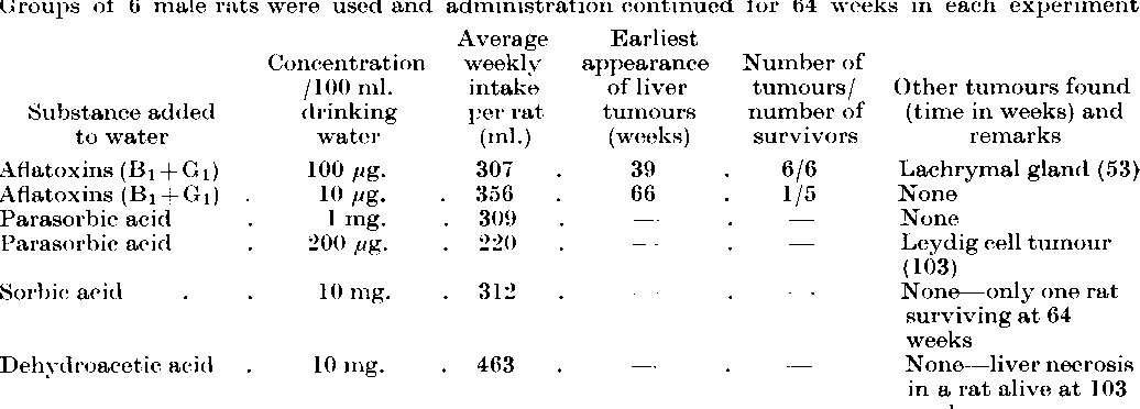 TABLE II.-The Effect of Various Substances with Known Carcinogenic Activity Added to the Drinking Water of Rats