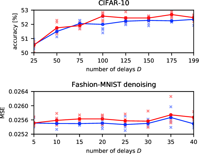 Figure 2 for Deep Learning with a Single Neuron: Folding a Deep Neural Network in Time using Feedback-Modulated Delay Loops