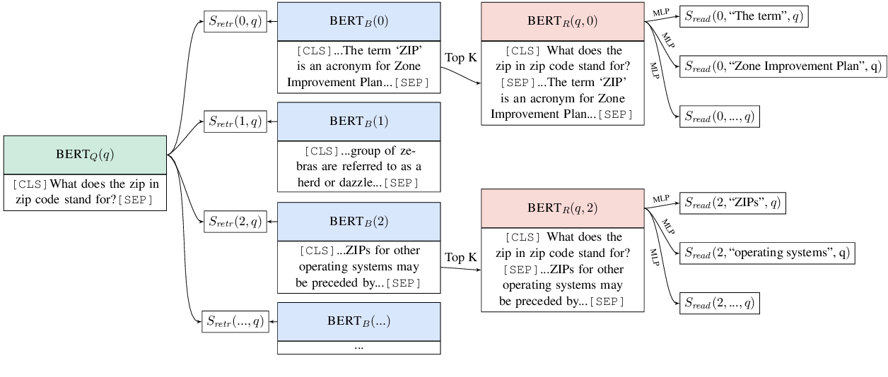Figure 2 for Latent Retrieval for Weakly Supervised Open Domain Question Answering
