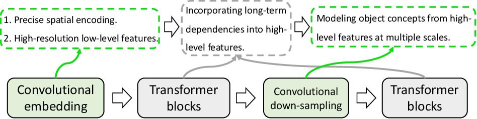 Figure 1 for nnFormer: Interleaved Transformer for Volumetric Segmentation