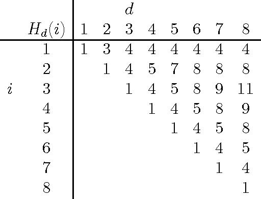 table 2.17