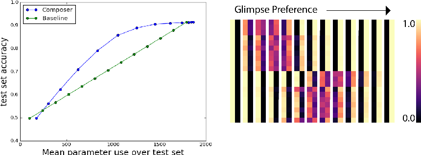 Figure 2 for Changing Model Behavior at Test-Time Using Reinforcement Learning