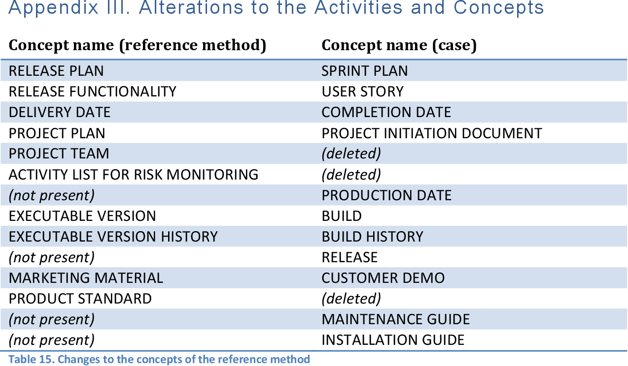 PDF] Extending the Agile Development Discipline to