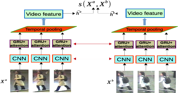 Figure 1 for Where-and-When to Look: Deep Siamese Attention Networks for Video-based Person Re-identification