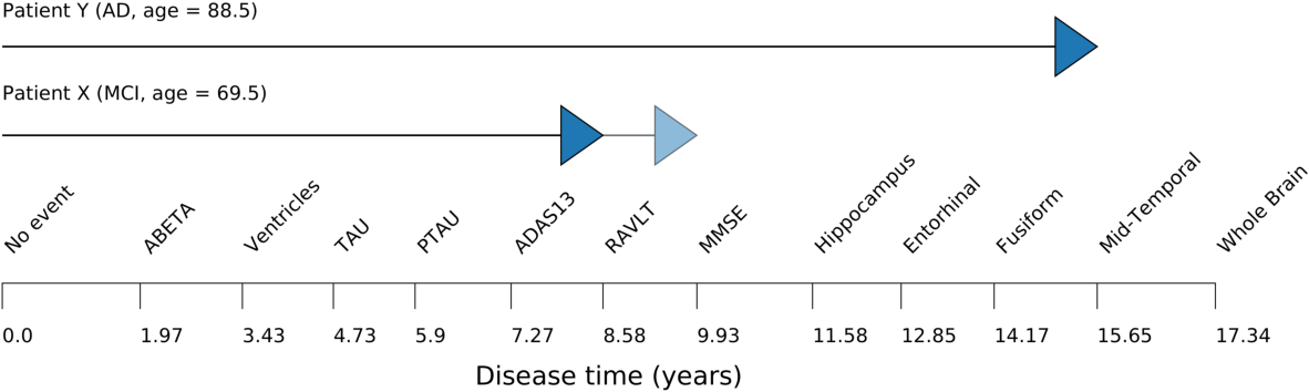 Figure 2 for Learning transition times in event sequences: the Event-Based Hidden Markov Model of disease progression
