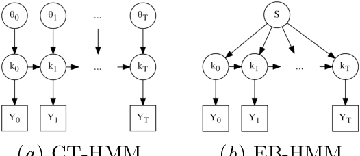 Figure 3 for Learning transition times in event sequences: the Event-Based Hidden Markov Model of disease progression
