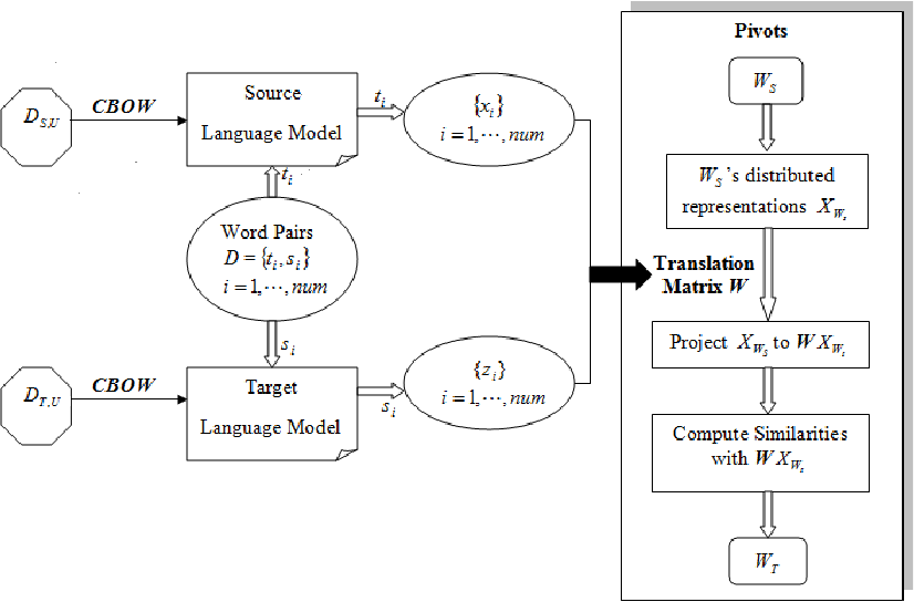 Figure 1 for Structural Correspondence Learning for Cross-lingual Sentiment Classification with One-to-many Mappings
