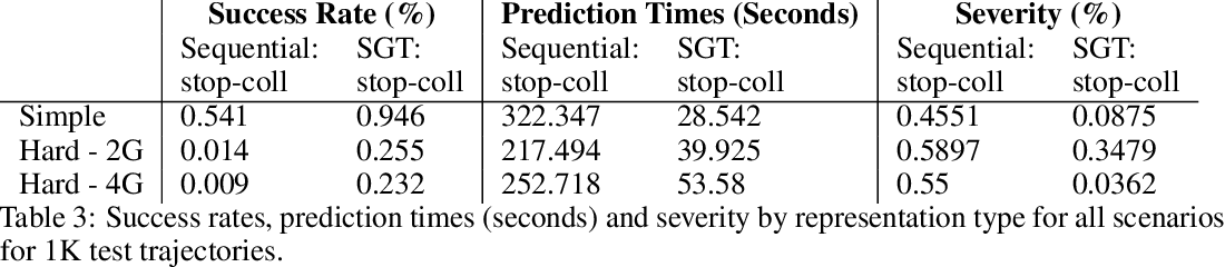 Figure 4 for Sub-Goal Trees -- a Framework for Goal-Directed Trajectory Prediction and Optimization