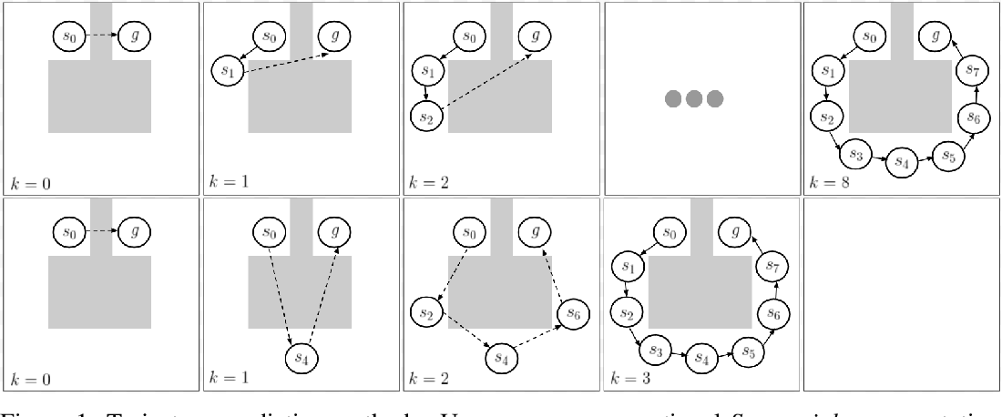 Figure 1 for Sub-Goal Trees -- a Framework for Goal-Directed Trajectory Prediction and Optimization