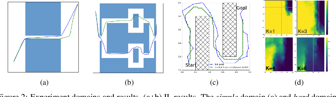 Figure 2 for Sub-Goal Trees -- a Framework for Goal-Directed Trajectory Prediction and Optimization