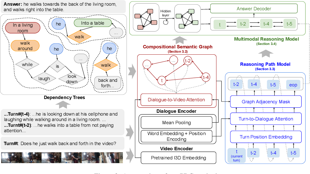 Figure 3 for Learning Reasoning Paths over Semantic Graphs for Video-grounded Dialogues