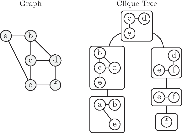 Figure 1 for Growing Graphs with Hyperedge Replacement Graph Grammars