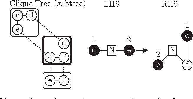 Figure 3 for Growing Graphs with Hyperedge Replacement Graph Grammars