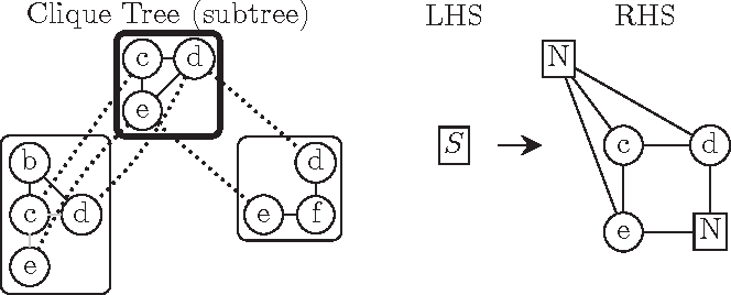 Figure 4 for Growing Graphs with Hyperedge Replacement Graph Grammars