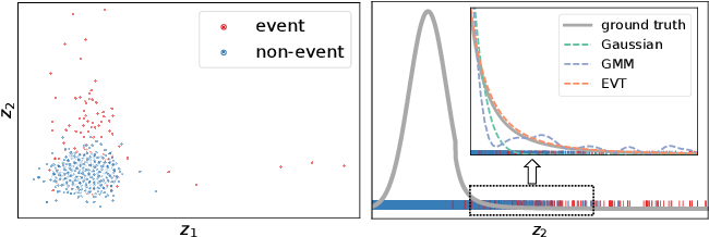 Figure 1 for Variational Disentanglement for Rare Event Modeling