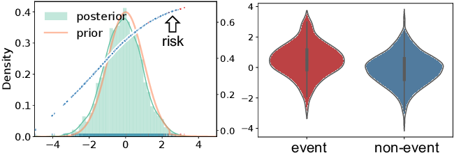 Figure 4 for Variational Disentanglement for Rare Event Modeling