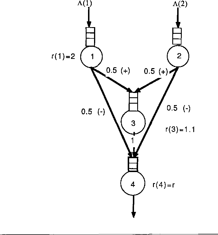 Figure 2 From Random Neural Networks With Negative And Positive