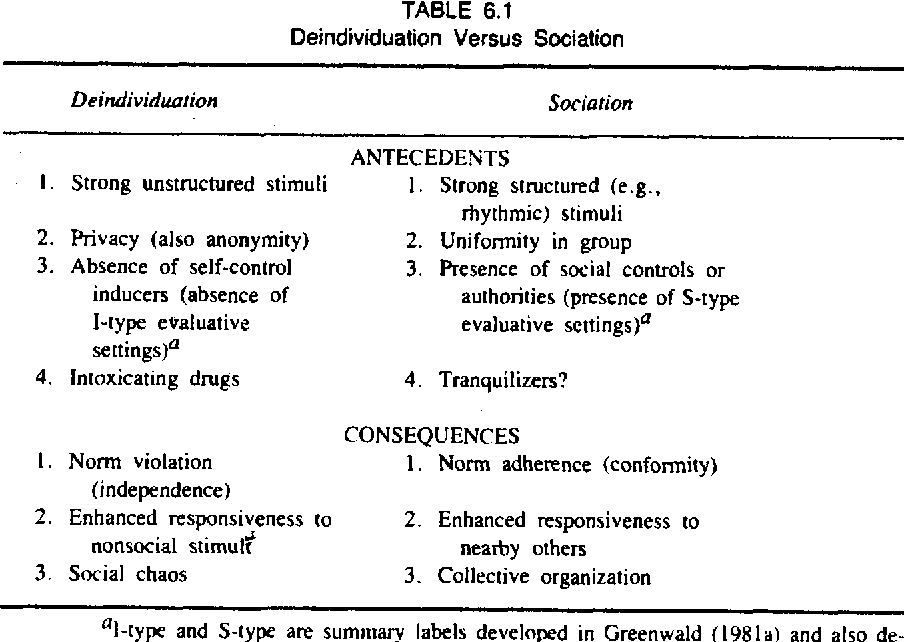 Table 6 1 from PSYCHOLOGICAL PERSPECTIVES 6 Is Anyone-in