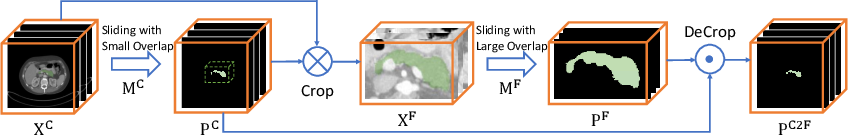Figure 3 for Volumetric Medical Image Segmentation: A 3D Deep Coarse-to-fine Framework and Its Adversarial Examples