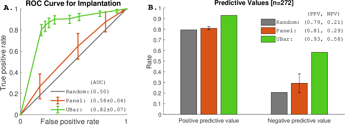 Figure 1 for Data-Driven Prediction of Embryo Implantation Probability Using IVF Time-lapse Imaging