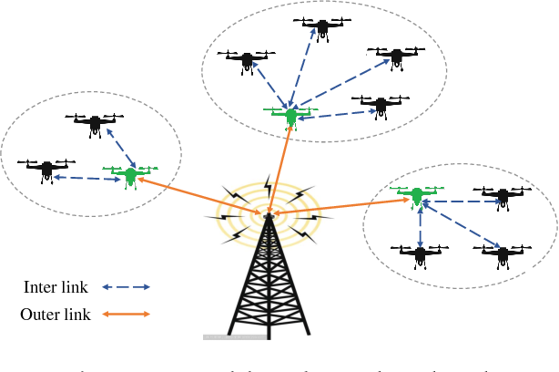 Figure 1 for Robust Fuzzy-Learning For Partially Overlapping Channels Allocation In UAV Communication Networks
