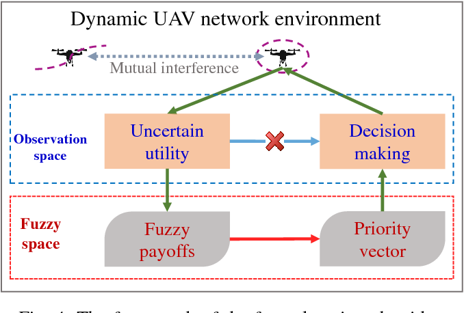 Figure 4 for Robust Fuzzy-Learning For Partially Overlapping Channels Allocation In UAV Communication Networks