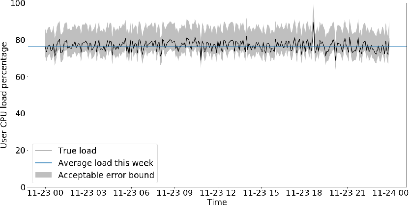 Figure 4 for Seagull: An Infrastructure for Load Prediction and Optimized Resource Allocation