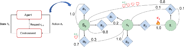 Figure 3 for Eden: A Unified Environment Framework for Booming Reinforcement Learning Algorithms