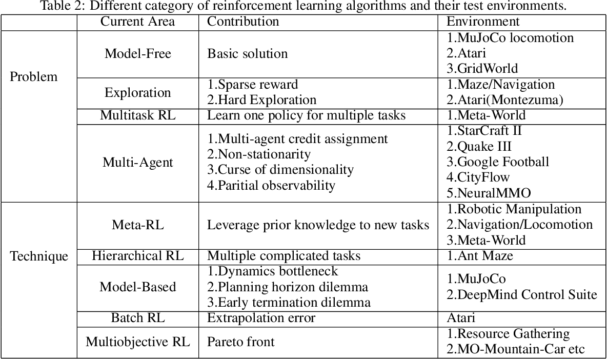 Figure 4 for Eden: A Unified Environment Framework for Booming Reinforcement Learning Algorithms