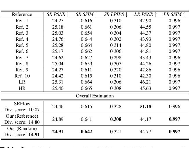 Figure 4 for Variational AutoEncoder for Reference based Image Super-Resolution