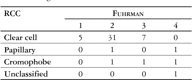 Table I. Cases distribution according with histopathology and Fuhrman grade