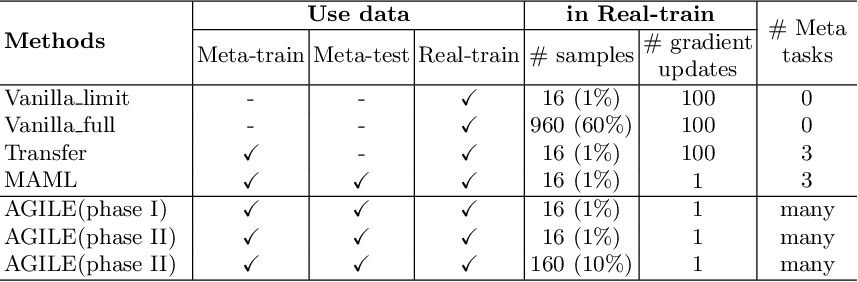 Figure 2 for Few Is Enough: Task-Augmented Active Meta-Learning for Brain Cell Classification